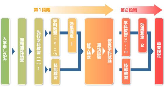 入学から卒業までの流れ (普通免許の場合)